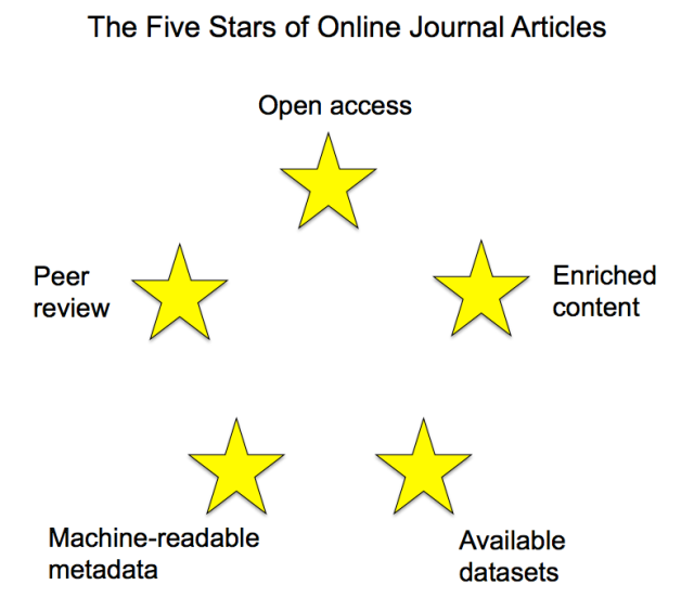 Five stars of online journal articles Diagram